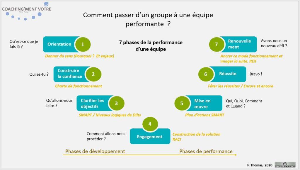 Equipe; Performant; Groupe; Performance; Coaching; Coach; Coach Nantes; Développement personnel; Développement professionnel; Développement d'équipes; Développement d'équipe; Coach entreprise; Coach de vie; Coaching personnel; Coach Manager; Coaching individuel