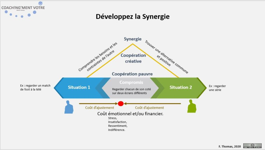 Synergie; Coopération; Collaborer; Créative; Coach; Coaching; Nantes; Coaching; Coach; Coach Nantes; Développement personnel; Développement professionnel; Développement d'équipes; Développement d'équipe; Coach entreprise; Coach de vie; Coaching personnel; Coach Manager; Coaching individuel