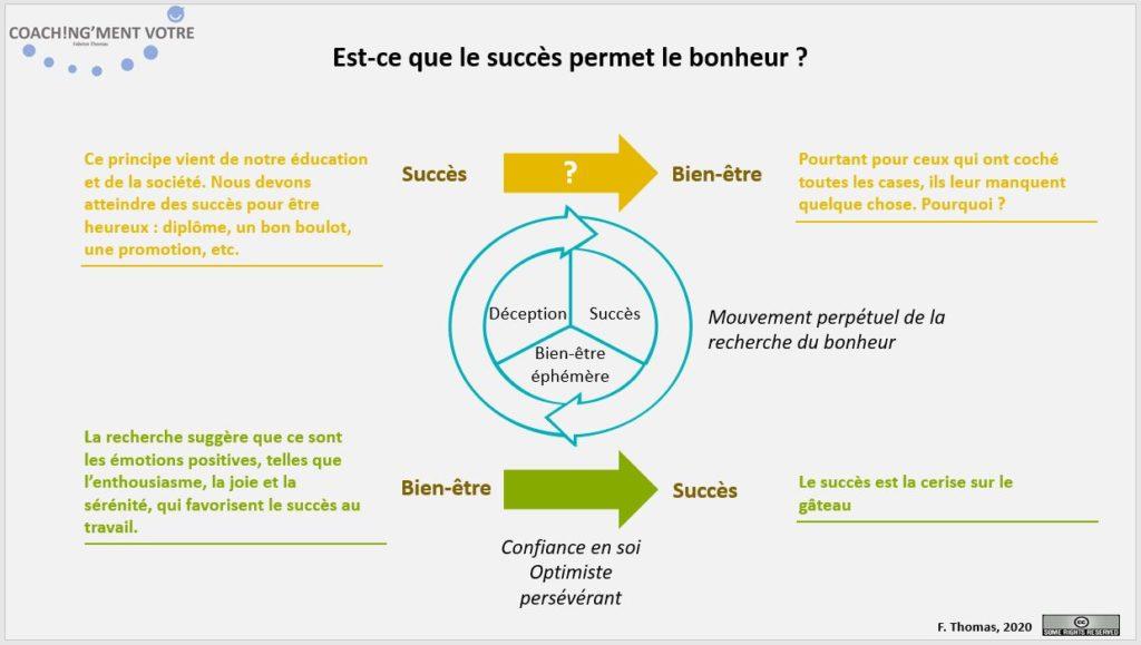 Coaching; Coach; Coach Nantes; Développement personnel; Développement professionnel; Développement d'équipes; Management; Manager; Succès; Bonheur; Bien-être